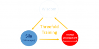 Buddhism EP. 15 : Buddhism Emphasizes the Threefold Training ???