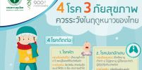 สธ.เตือน ระวัง 4 โรค 3 ภัยสุขภาพ ในหน้าหนาวไทย