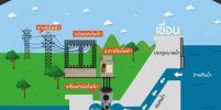 นักธุรกิจชาวเกาหลี เสนอ พล.ต.โบสะตี สร้างโรงไฟฟ้าพลังน้ำ