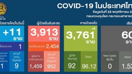 ล่าสุดไทยป่วยโควิดใหม่11คน ส่วนใหญ่มาจากต่างประเทศ