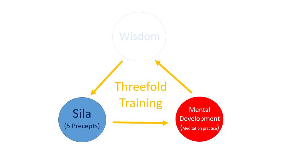 Buddhism EP. 15 : Buddhism Emphasizes the Threefold Training ???