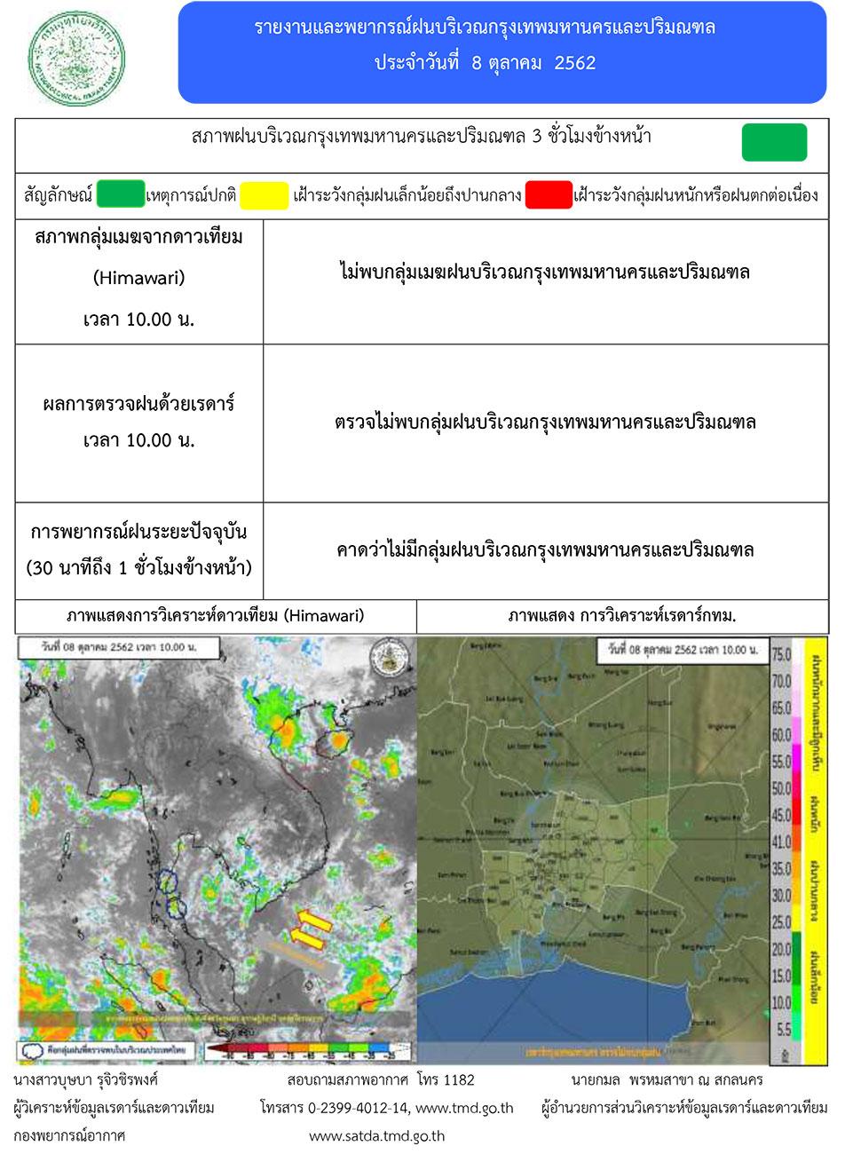 รายงานพยากรณ์อากาศ ประจำวันที่ 8 ตุลาคม 2562