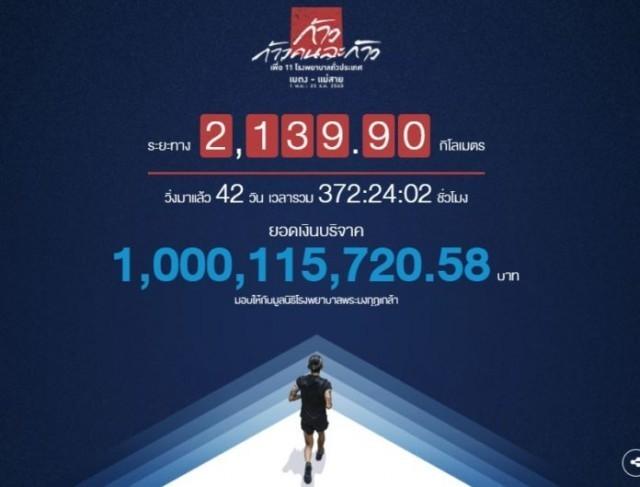ทะลุ 1 พันล้านบาทแล้ว! ยอดบริจาคก้าวคนละก้าว 'ตูน'มุ่งใกล้ถึงแม่สาย