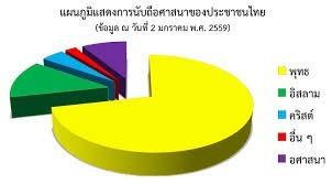 ศาสนาของประชาชนในประชาคมอาเซียน