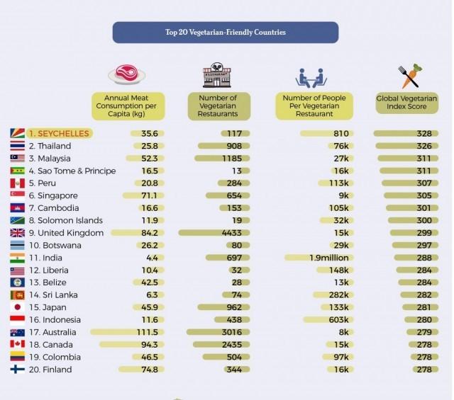 อันดับประเทศที่คนกินเนื้อสัตว์น้อย ไทยได้ที่ 2 เป็นมิตรกับคนกินผักมากที่สุดในโลก