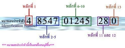 """จริง ๆ แล้ว..เลขบัตรประจำตัวประชาชน 13 หลัก """"มีความหมาย"""" แต่ละตัวเลขสามารถบอกอะไรได้บ้าง?"""