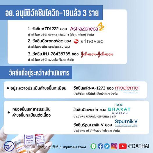 อย.เผย อนุมัติวัคซีนโควิด-19 ในไทยแล้ว 3 ราย อีก 2 ราย เตรียมจ่อคิว