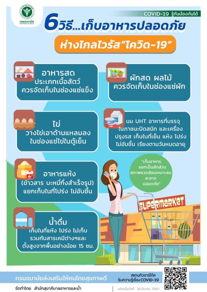 """6 วิธี เก็บอาหารปลอดภัย ห่างไกล """"ไวรัสโควิด-19"""""""