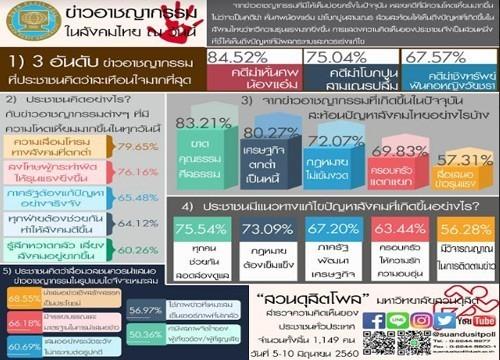 บทบรรณาธิการ ความปวดร้าวของสังคมไทย ควรแก้ไขและเยียวยา อย่างไร ?