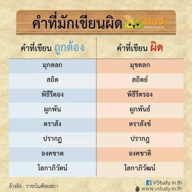 """""""72 คำภาษาไทย"""" ที่มักเขียนผิด บ่อย ๆ รู้ไว้ใช่ว่า ภาษาของเรา"""