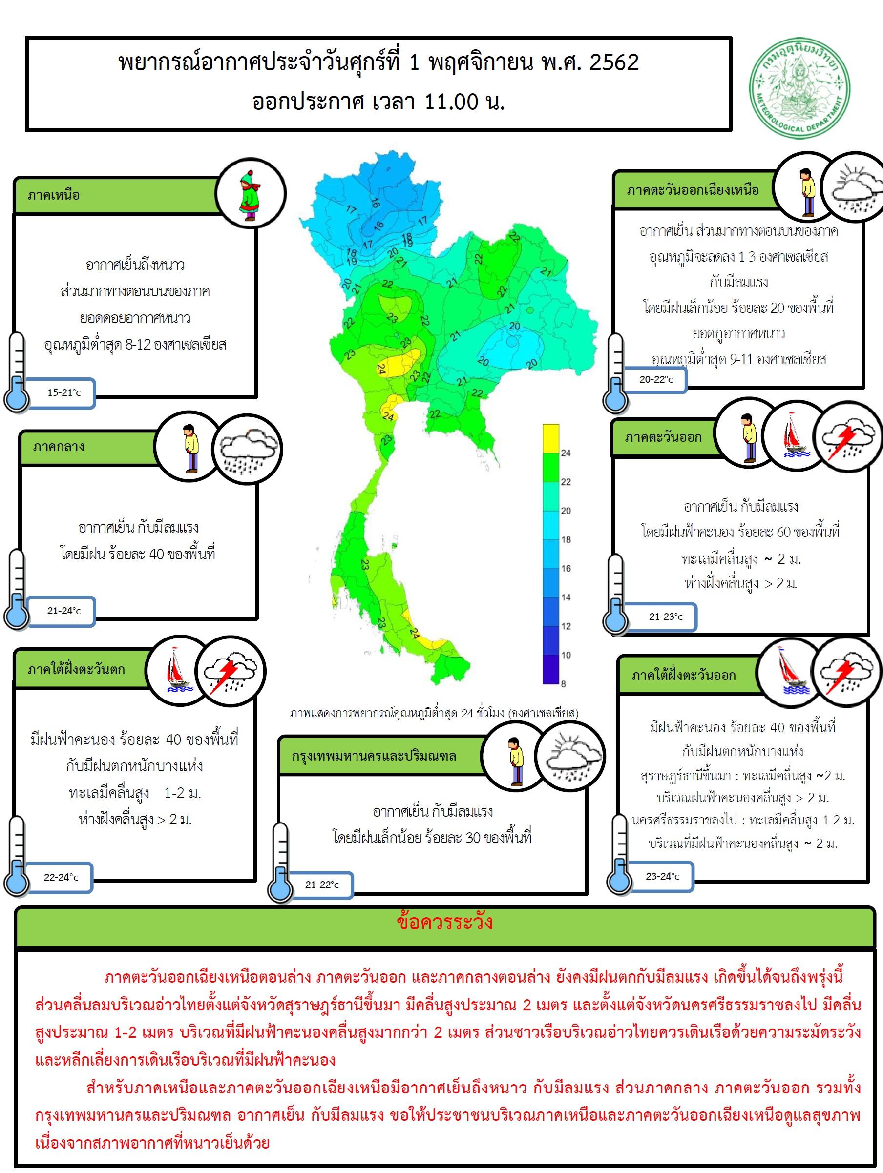 รายงานพยากรณ์อากาศ ประจำวันที่ 1 พฤศจิกายน 2562