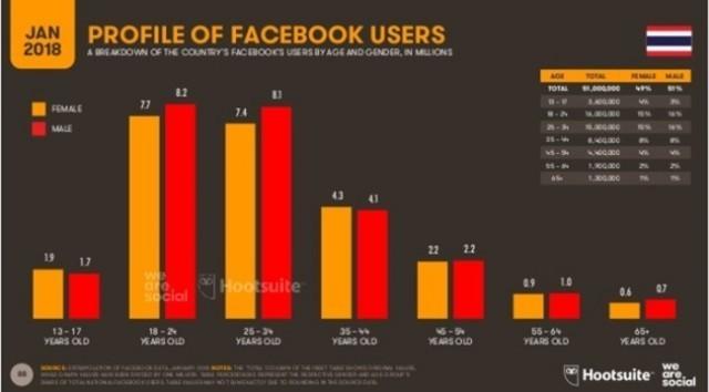 เผยสถิติเจาะลึกพฤติกรรมคนไทยกับการใช้อินเตอร์เน็ต ม.ค. 2018 แบบละเอียดสุดยอด